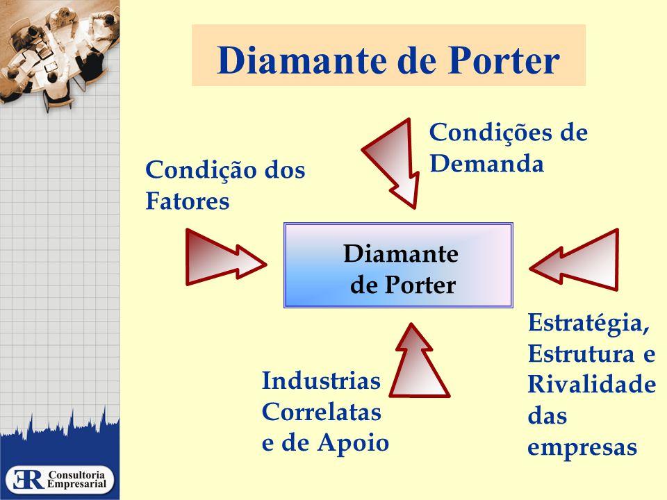 Industrias Correlatas e de Apoio Diamante de Porter Condições de Demanda Condição dos Fatores Estratégia, Estrutura e Rivalidade das empresas Diamante