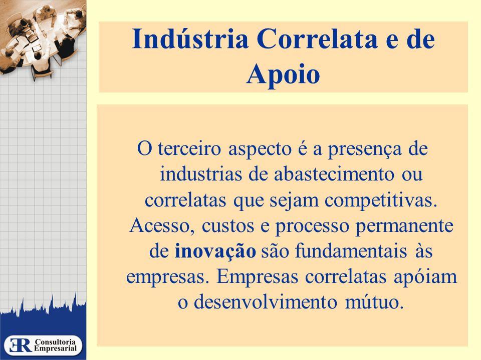 Indústria Correlata e de Apoio O terceiro aspecto é a presença de industrias de abastecimento ou correlatas que sejam competitivas. Acesso, custos e p