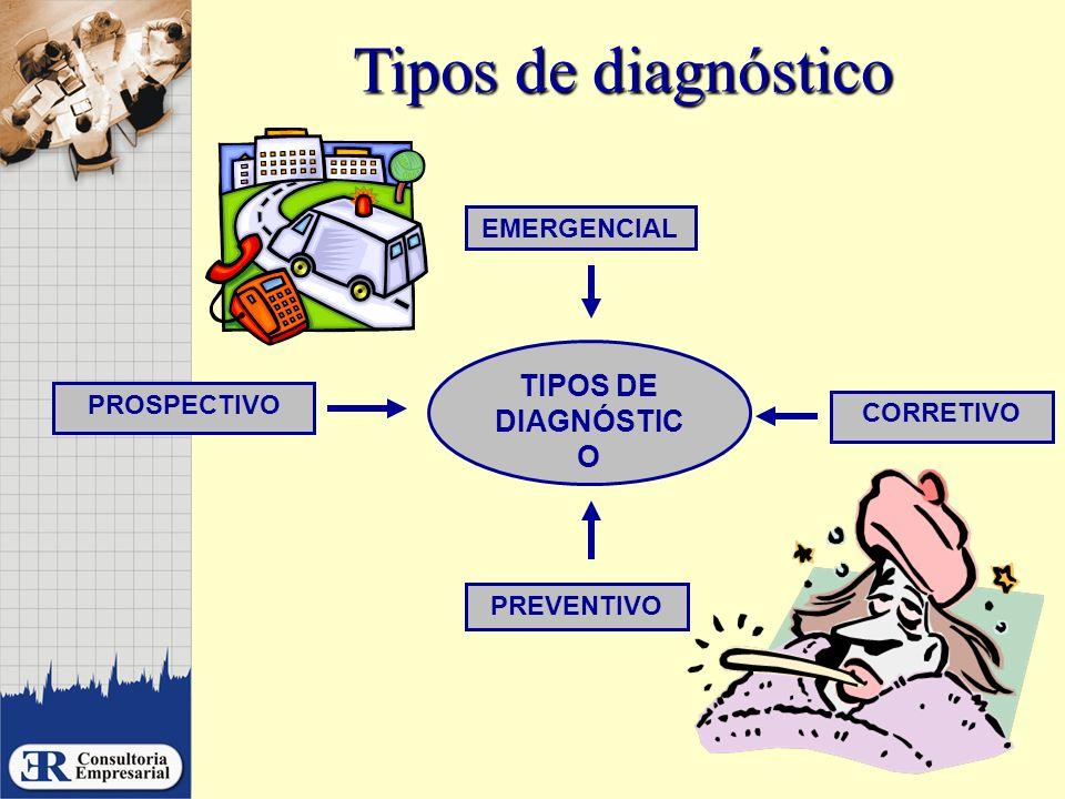Tipos de diagnóstico PROSPECTIVO TIPOS DE DIAGNÓSTIC O PREVENTIVO CORRETIVO EMERGENCIAL