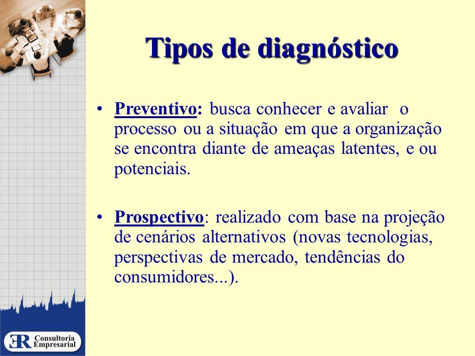 Tipos de diagnóstico Preventivo: busca conhecer e avaliar o processo ou a situação em que a organização se encontra diante de ameaças latentes, e ou p