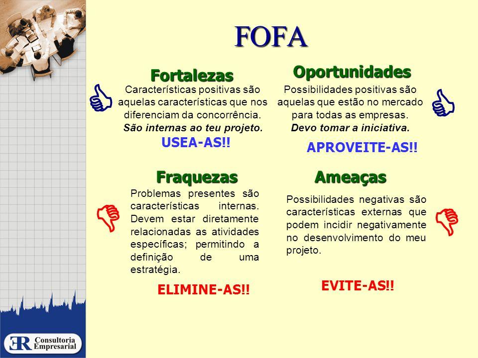 FOFA Ameaças Possibilidades negativas são características externas que podem incidir negativamente no desenvolvimento do meu projeto. EVITE-AS!! Forta