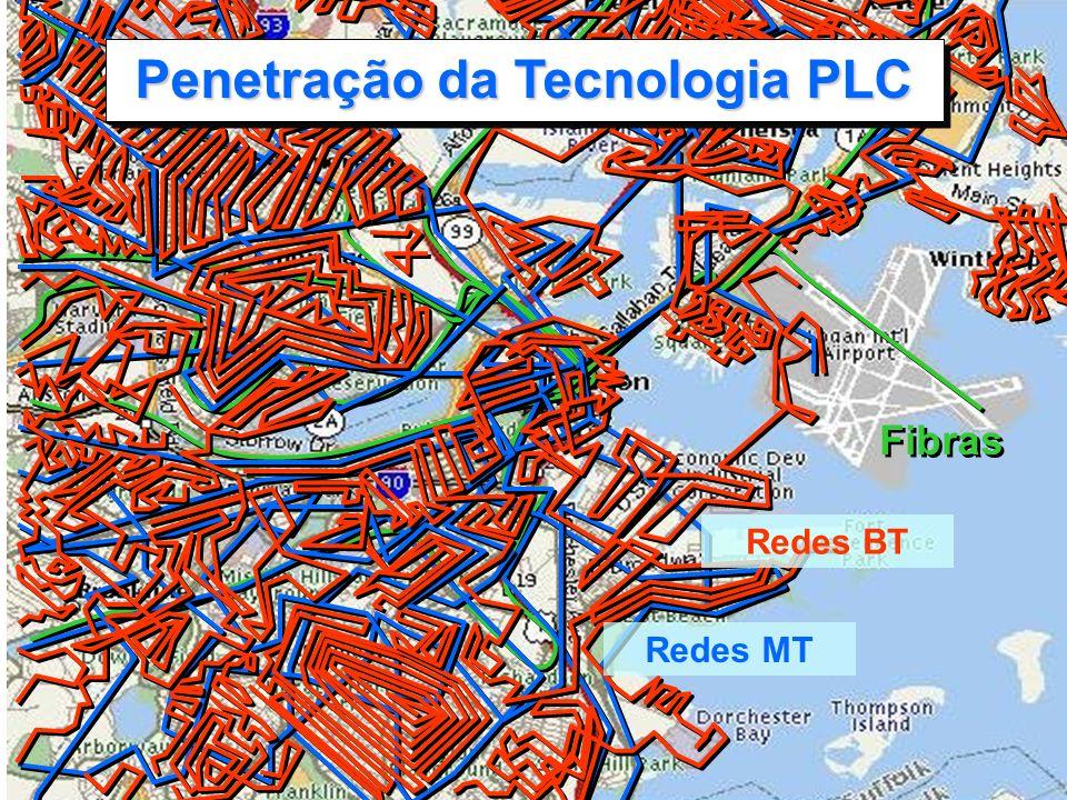 5 Fibras Penetração da Tecnologia PLC Redes BT Redes MT