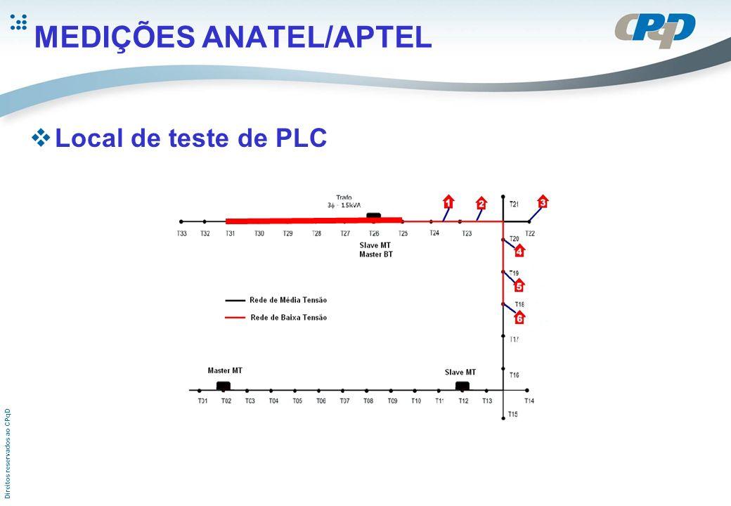 Direitos reservados ao CPqD MEDIÇÕES ANATEL/APTEL Local de teste de PLC