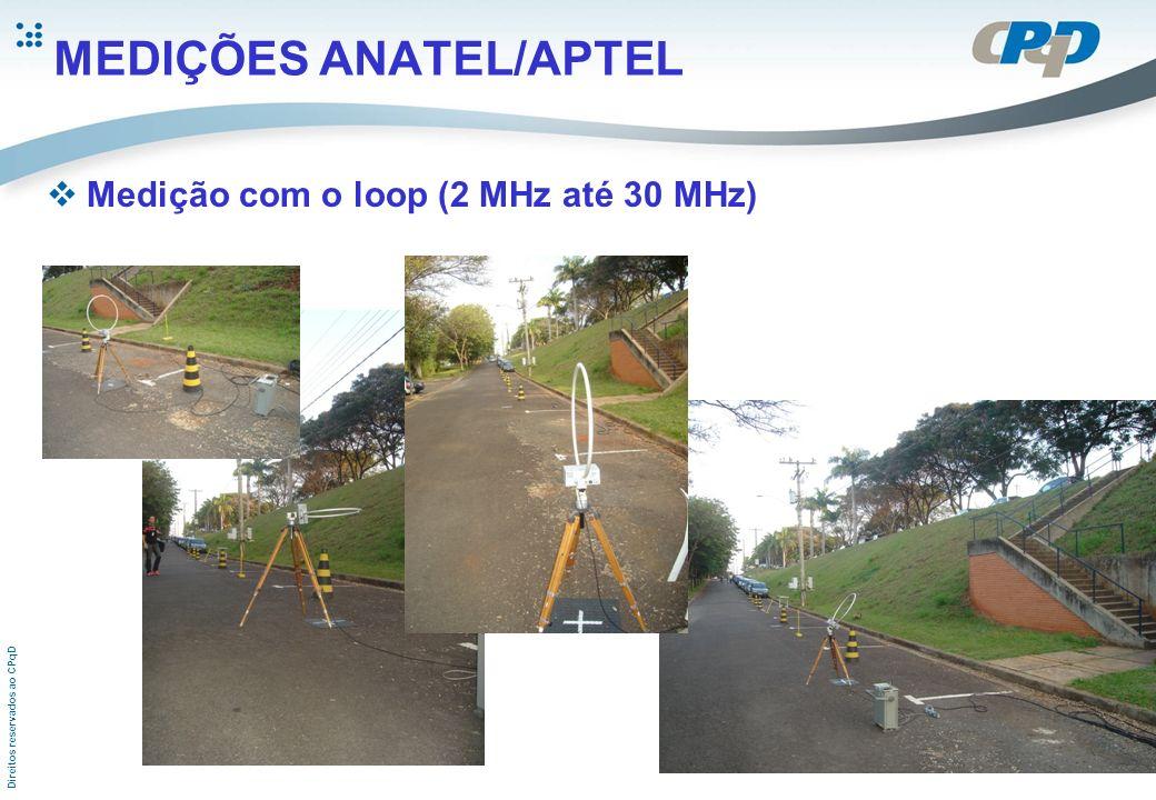 Direitos reservados ao CPqD MEDIÇÕES ANATEL/APTEL Medição com o loop (2 MHz até 30 MHz)