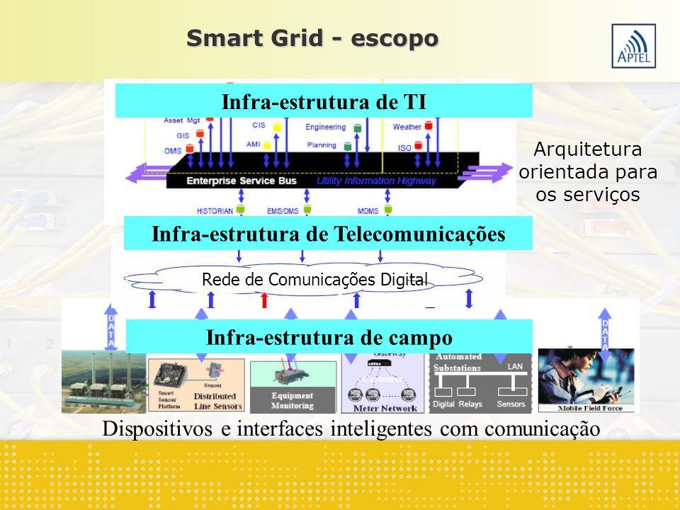 Dispositivos e interfaces inteligentes com comunicação Smart Grid - escopo Infra-estrutura de campo Rede de Comunicações Digital Arquitetura orientada