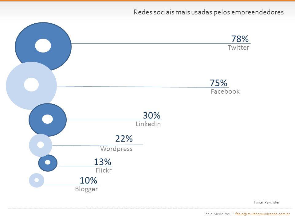 Fábio Medeiros :: fabio@multicomunicacao.com.br Fonte: Psychster 78% Twitter 75% Facebook 30% Linkedin 22% Wordpress 13% Flickr 10% Blogger Redes sociais mais usadas pelos empreendedores