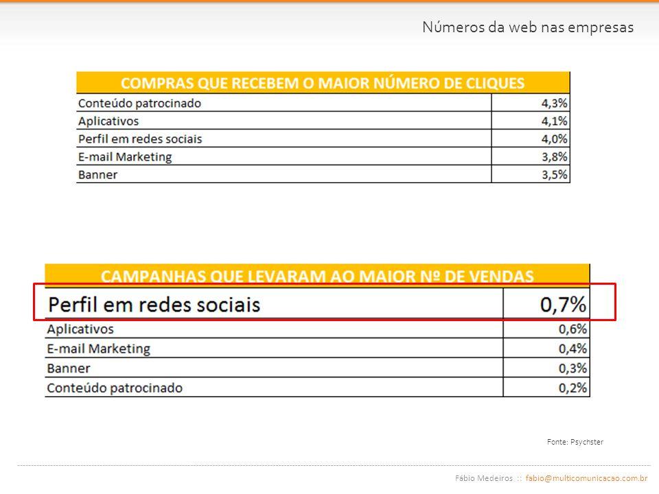 Fábio Medeiros :: fabio@multicomunicacao.com.br Fonte: Psychster Números da web nas empresas