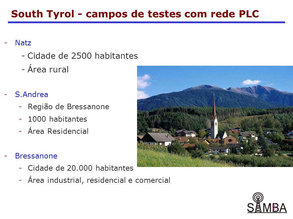 12 South Tyrol - campos de testes com rede PLC -Natz - Cidade de 2500 habitantes - Área rural -S.Andrea -Região de Bressanone -1000 habitantes -Área Residencial -Bressanone -Cidade de 20.000 habitantes -Área industrial, residencial e comercial