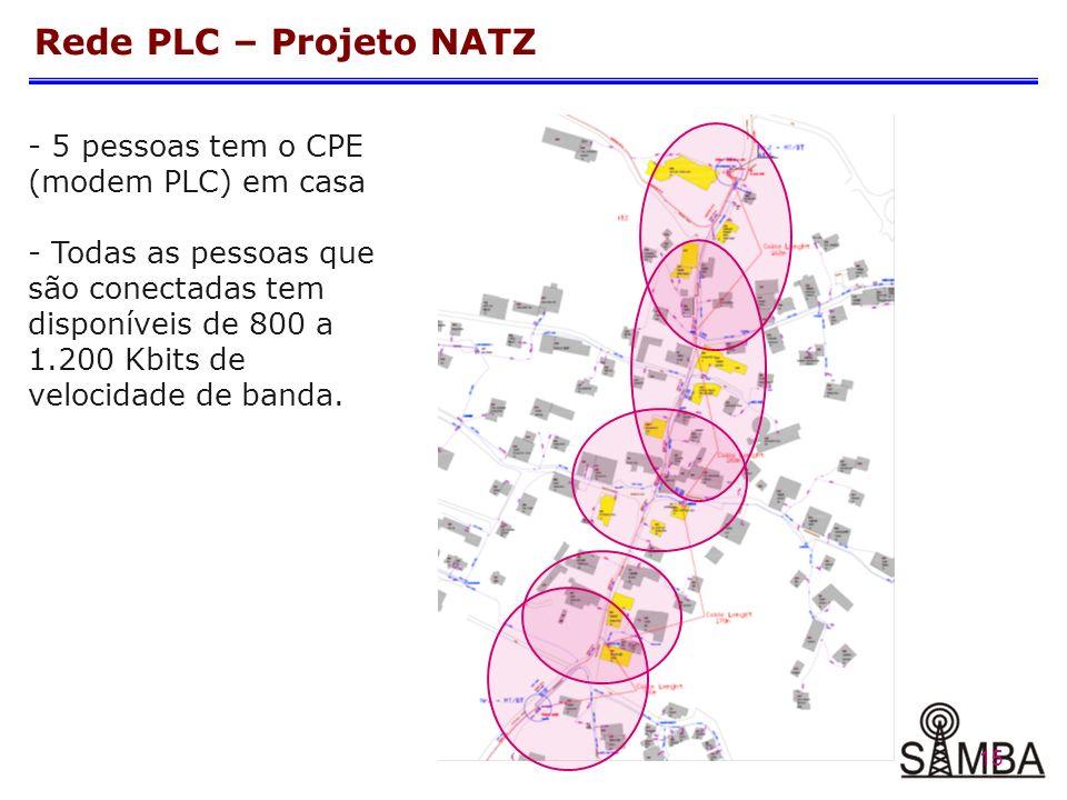 15 Rede PLC – Projeto NATZ - 5 pessoas tem o CPE (modem PLC) em casa - Todas as pessoas que são conectadas tem disponíveis de 800 a 1.200 Kbits de velocidade de banda.