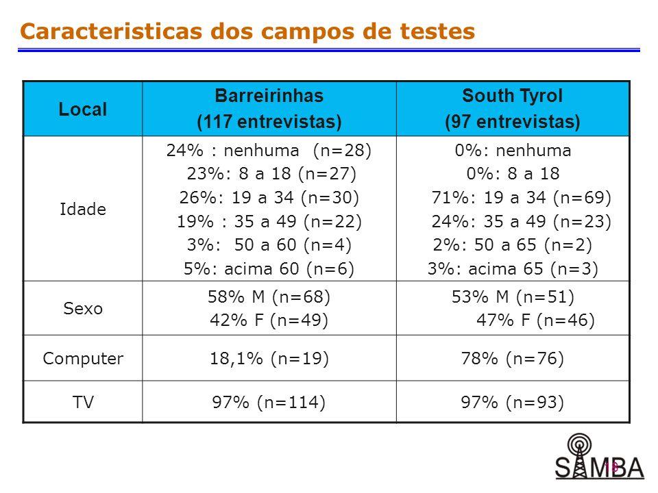18 Caracteristicas dos campos de testes Local Barreirinhas (117 entrevistas) South Tyrol (97 entrevistas) Idade 24% : nenhuma (n=28) 23%: 8 a 18 (n=27) 26%: 19 a 34 (n=30) 19% : 35 a 49 (n=22) 3%: 50 a 60 (n=4) 5%: acima 60 (n=6) 0%: nenhuma 0%: 8 a 18 71%: 19 a 34 (n=69) 24%: 35 a 49 (n=23) 2%: 50 a 65 (n=2) 3%: acima 65 (n=3) Sexo 58% M (n=68) 42% F (n=49) 53% M (n=51) 47% F (n=46) Computer18,1% (n=19)78% (n=76) TV97% (n=114)97% (n=93)
