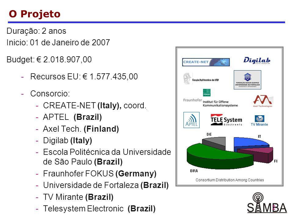 2 O Projeto Duração: 2 anos Inicio: 01 de Janeiro de 2007 Budget: 2.018.907,00 -Recursos EU: 1.577.435,00 -Consorcio: -CREATE-NET (Italy), coord.