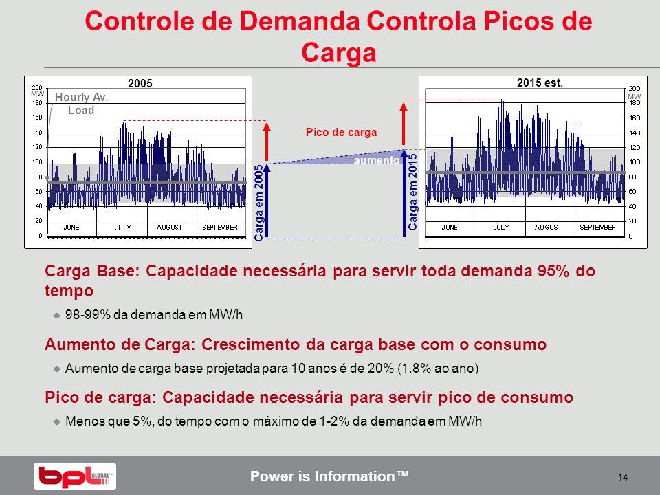 Power is Information 14 Hourly Av. Load 2005 MW 2015 est. MW aumento Controle de Demanda Controla Picos de Carga Carga Base: Capacidade necessária par