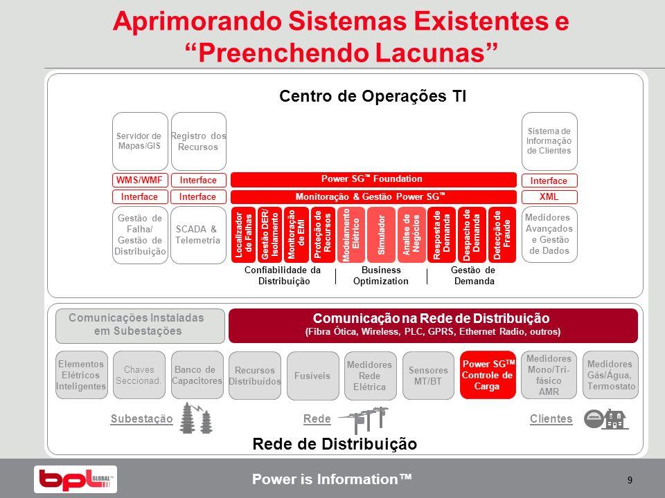 Power is Information 9 Gestão de Demanda Confiabilidade da Distribuição Business Optimization Localizador de Falhas Gestão DER / Isolamento Monitoraçã