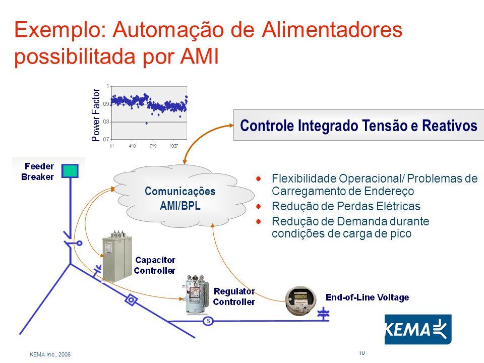 KEMA Inc., 2006 10 Exemplo: Automação de Alimentadores possibilitada por AMI Comunicações AMI/BPL Controle Integrado Tensão e Reativos Power Factor Fl