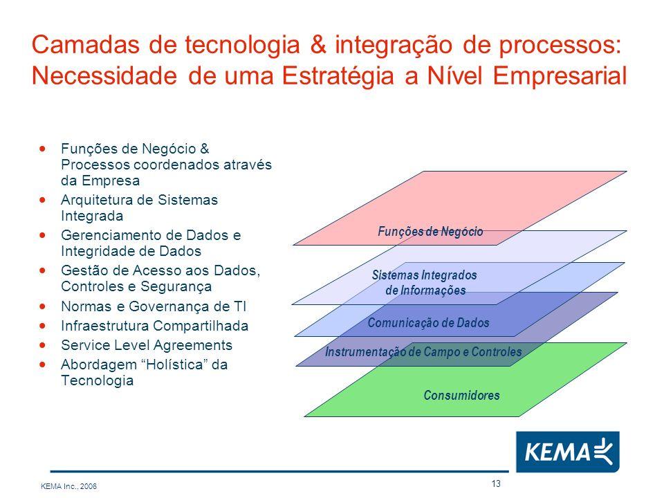 KEMA Inc., 2006 13 Camadas de tecnologia & integração de processos: Necessidade de uma Estratégia a Nível Empresarial Funções de Negócio & Processos c