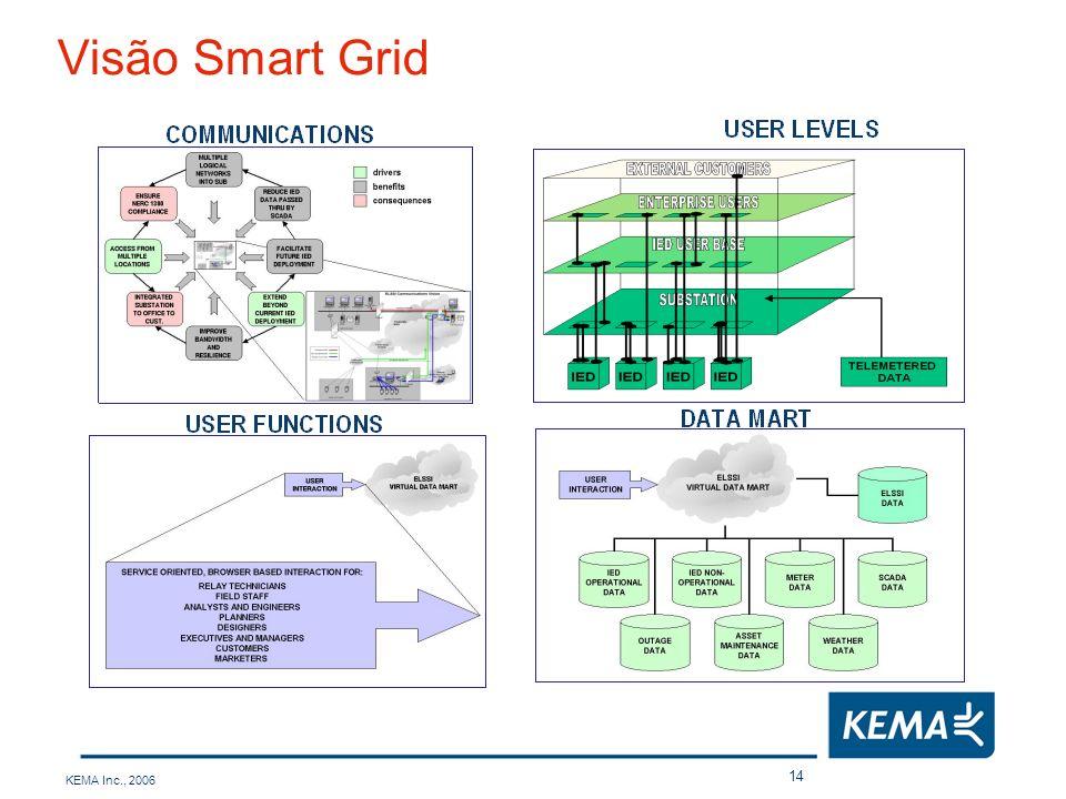 KEMA Inc., 2006 14 Visão Smart Grid