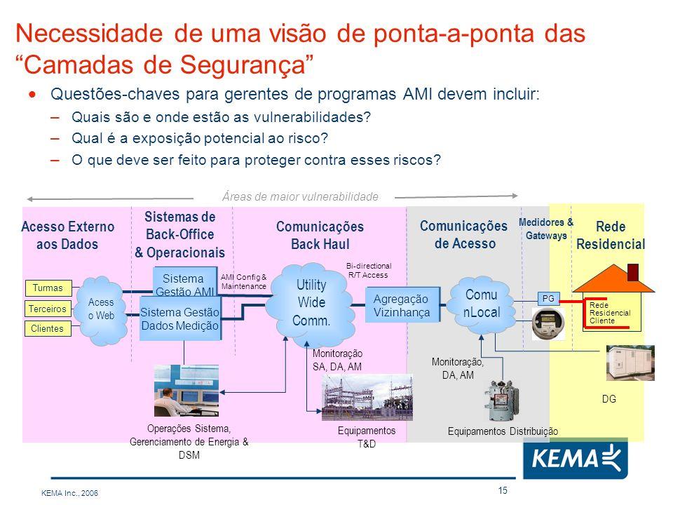 KEMA Inc., 2006 15 Necessidade de uma visão de ponta-a-ponta das Camadas de Segurança Questões-chaves para gerentes de programas AMI devem incluir: –