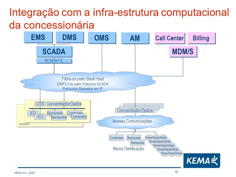 KEMA Inc., 2006 16 Integração com a infra-estrutura computacional da concessionária SCADA FE SCADA EMS DMS OMS MDM/S Billing Call Center IED Sensores