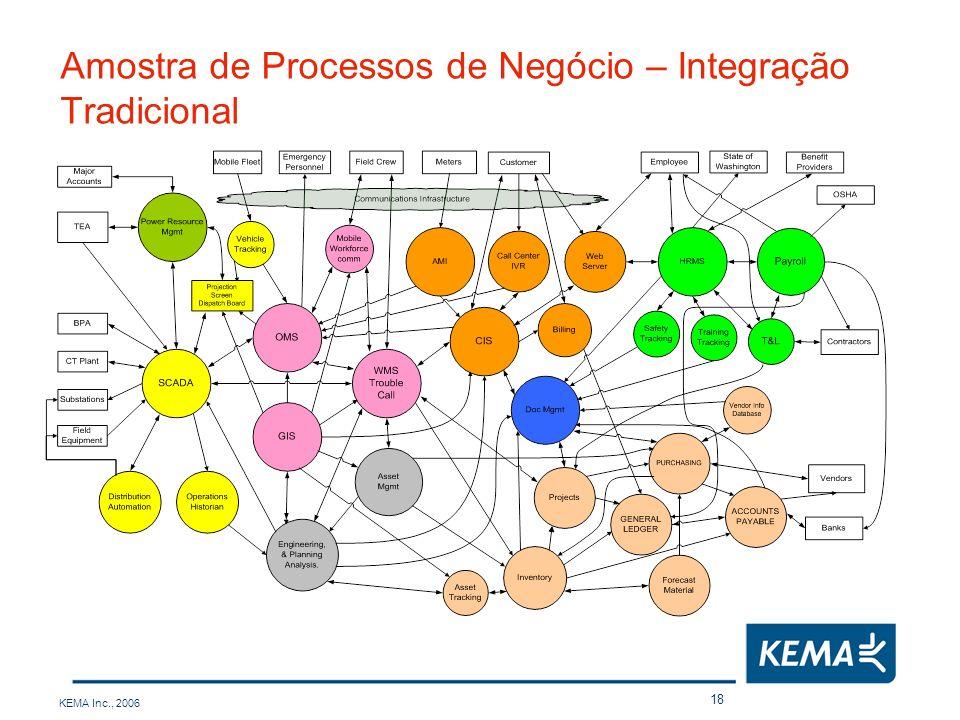 KEMA Inc., 2006 18 Amostra de Processos de Negócio – Integração Tradicional
