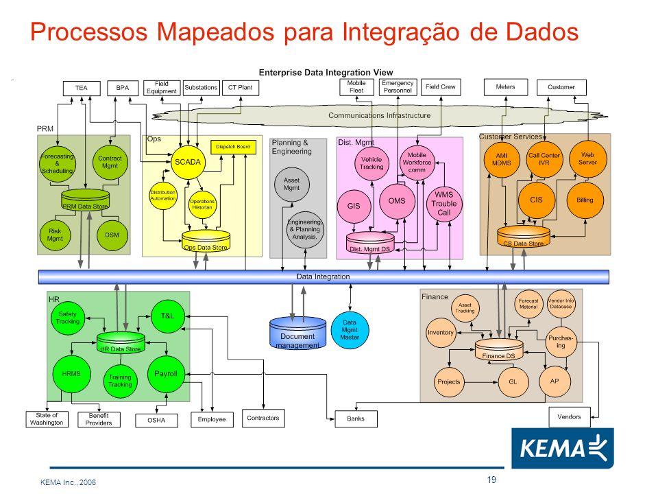 KEMA Inc., 2006 19 Processos Mapeados para Integração de Dados