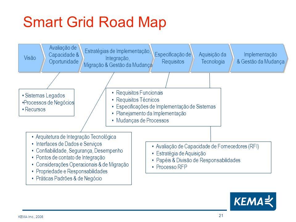 KEMA Inc., 2006 21 Smart Grid Road Map Visão Avaliação de Capacidade & Oportunidade Avaliação de Capacidade & Oportunidade Estratégias de Implementaçã