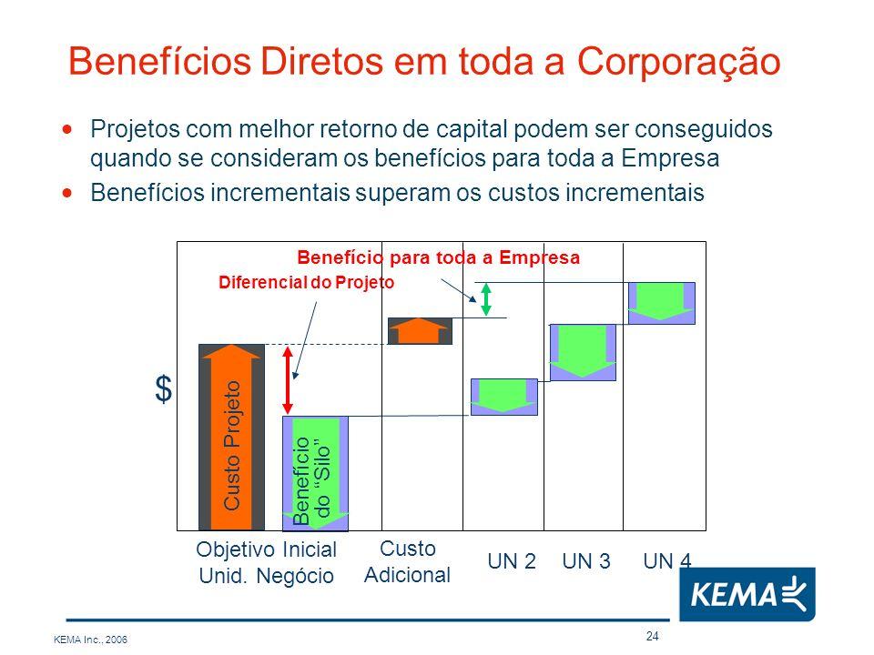 KEMA Inc., 2006 24 Objetivo Inicial Unid. Negócio $ Custo Projeto Benefício do Silo Diferencial do Projeto Custo Adicional Benefício para toda a Empre