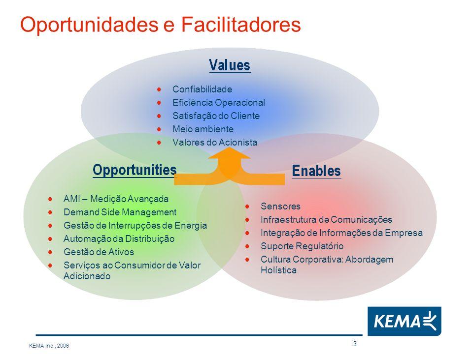 KEMA Inc., 2006 3 Oportunidades e Facilitadores AMI – Medição Avançada Demand Side Management Gestão de Interrupções de Energia Automação da Distribui