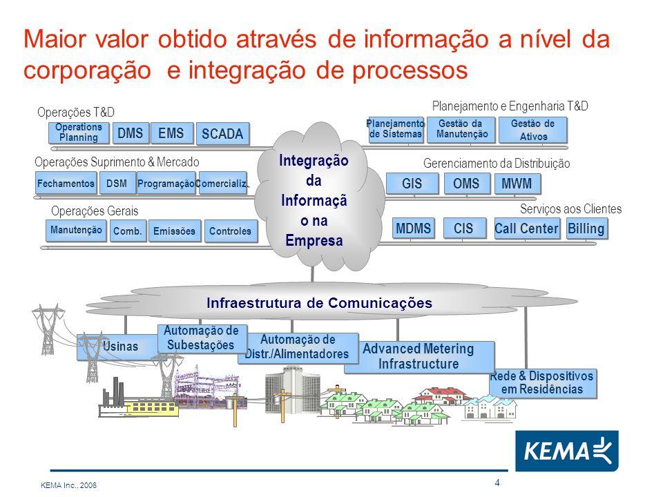 KEMA Inc., 2006 5 Amostras de Templates da KEMA Mapas de Processos de Negócios Arquitetura de Referência Fluxos de Dados e Interfaces Requisitos Funcionais & Técnicos Modelos Custo-Benefício / Matriz de Oportunidades Métodos e Algoritmos Documentos para Aquisição de Tecnologia (RFI/RFP) Matriz de Capacidades de Fornecedores