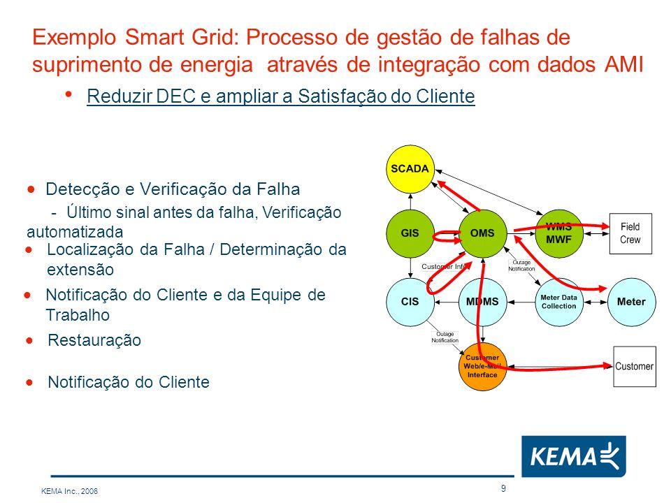 KEMA Inc., 2006 20 Alguns Projeto Recentes da KEMA relacionados a Smart Grid AMI (Advanced Meter Infrastructure) Gestão de Dados de Medidores Automação de Alimentadores / Automação da Distribuição Automação de Subestações Sistema de Gestão de Interrupções (OMS) Gestão de Ativos SCADA Integração Corporativa Tecnologia da Informação Telecomunicações Clientes KEMAAplicações