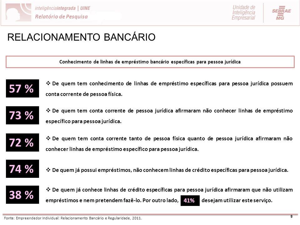 9 Relatório de Pesquisa RELACIONAMENTO BANCÁRIO Conhecimento de linhas de empréstimo bancário específicas para pessoa jurídica Fonte: Empreendedor Ind