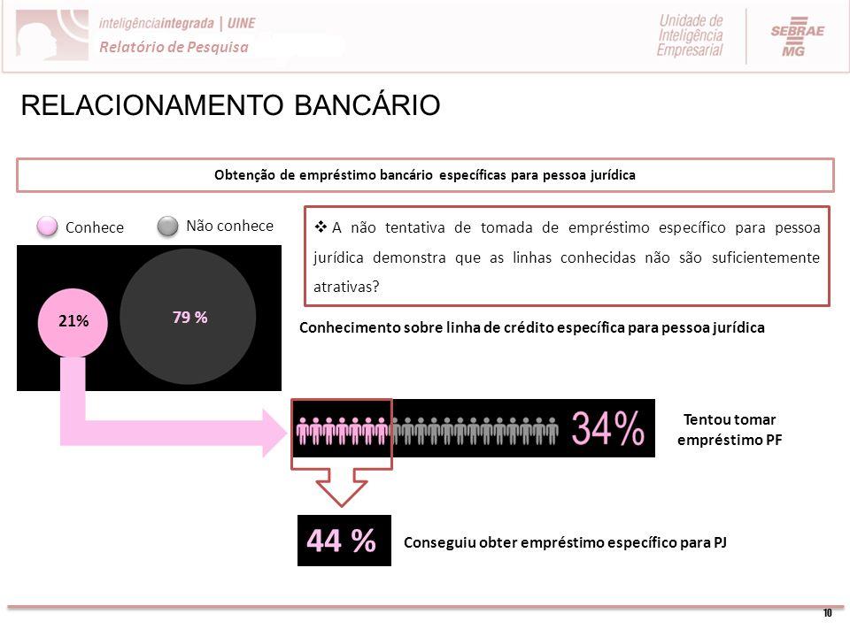 10 Relatório de Pesquisa RELACIONAMENTO BANCÁRIO Obtenção de empréstimo bancário específicas para pessoa jurídica Conhece Não conhece 21% 79 % Conheci