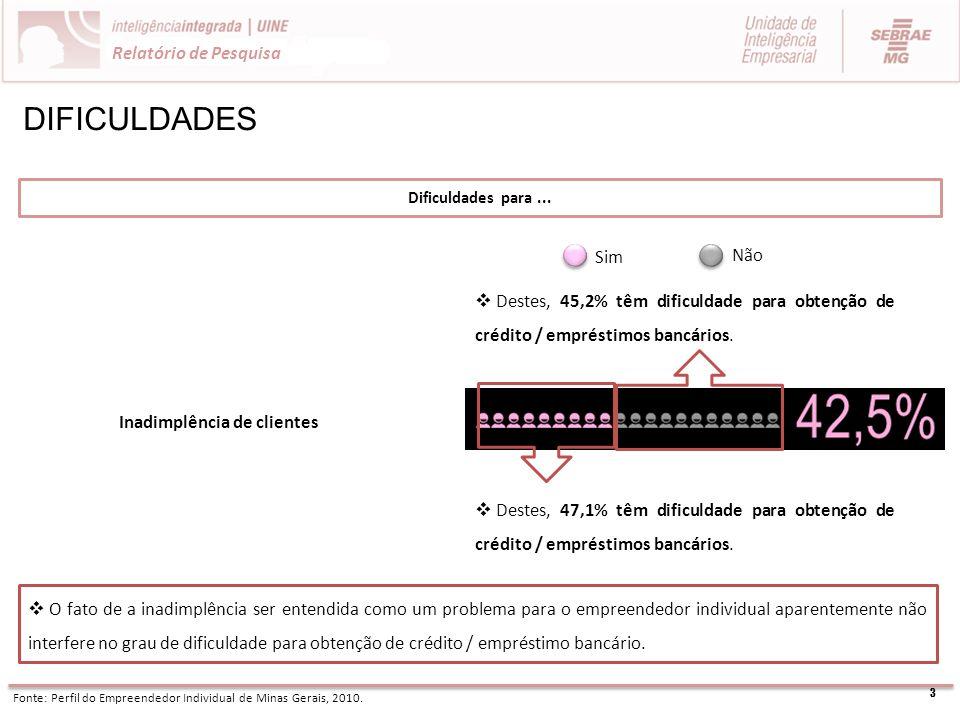 3 Relatório de Pesquisa DIFICULDADES Dificuldades para... Fonte: Perfil do Empreendedor Individual de Minas Gerais, 2010. Sim Não Inadimplência de cli