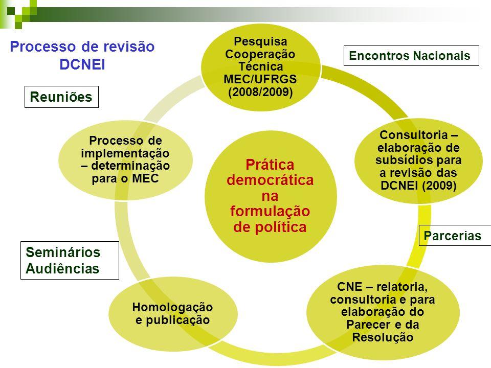 Processo de revisão DCNEI Prática democrática na formulação de política Pesquisa Cooperação Técnica MEC/UFRGS (2008/2009) Consultoria – elaboração de subsídios para a revisão das DCNEI (2009) CNE – relatoria, consultoria e para elaboração do Parecer e da Resolução Homologação e publicação Processo de implementação – determinação para o MEC Reuniões Encontros Nacionais Seminários Audiências Parcerias