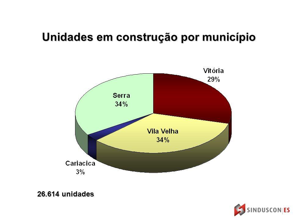 Unidades em construção por município 26.614 unidades