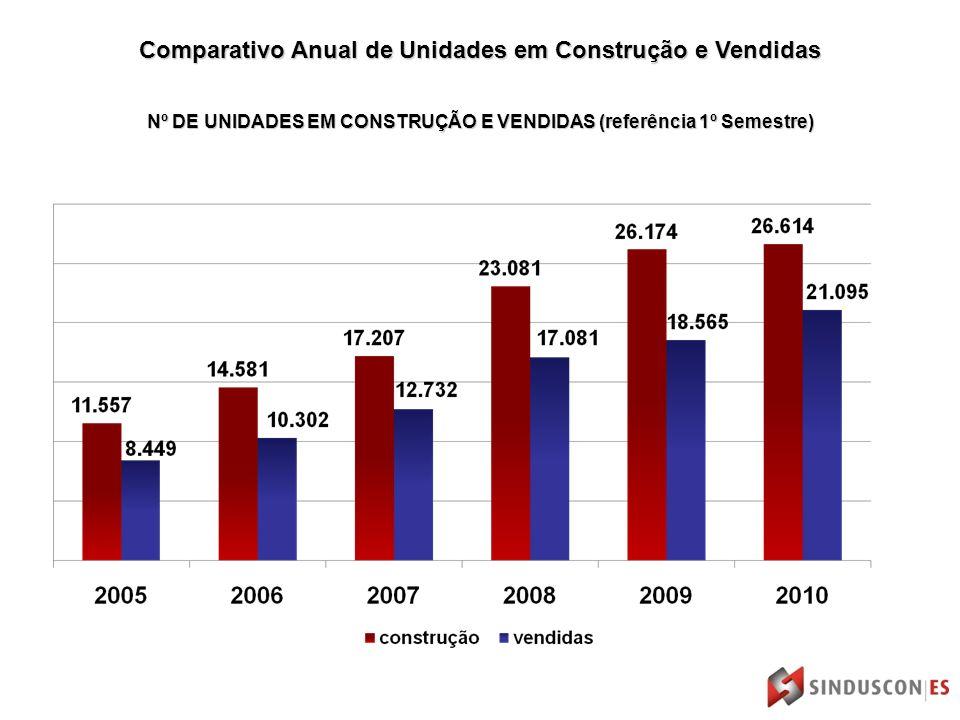 Nº DE UNIDADES EM CONSTRUÇÃO E VENDIDAS (referência 1º Semestre) Comparativo Anual de Unidades em Construção e Vendidas