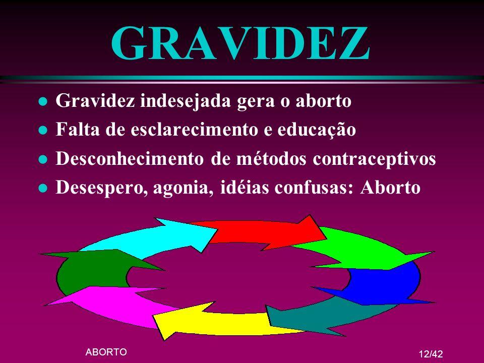 ABORTO 12/42 GRAVIDEZ l Gravidez indesejada gera o aborto l Falta de esclarecimento e educação l Desconhecimento de métodos contraceptivos l Desespero