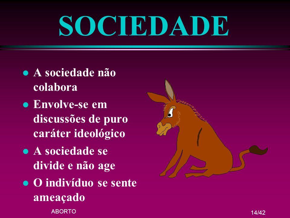 ABORTO 14/42 SOCIEDADE l A sociedade não colabora l Envolve-se em discussões de puro caráter ideológico l A sociedade se divide e não age l O indivídu