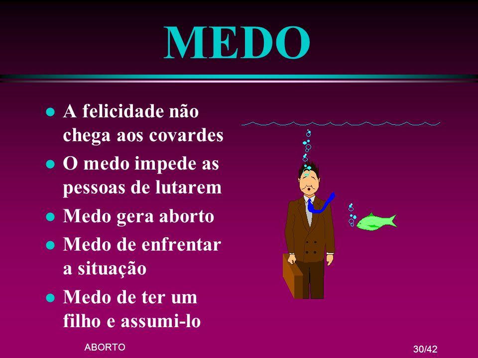 ABORTO 30/42 MEDO l A felicidade não chega aos covardes l O medo impede as pessoas de lutarem l Medo gera aborto l Medo de enfrentar a situação l Medo