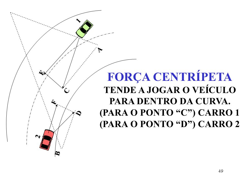48 2 1 B F D A C E FORÇA CENTRÍFUGA TENDE A JOGAR O VEÍCULO PARA FORA DA CURVA (PARA O PONTO E) CARRO 1 (PARA O PONTO F) CARRO 2
