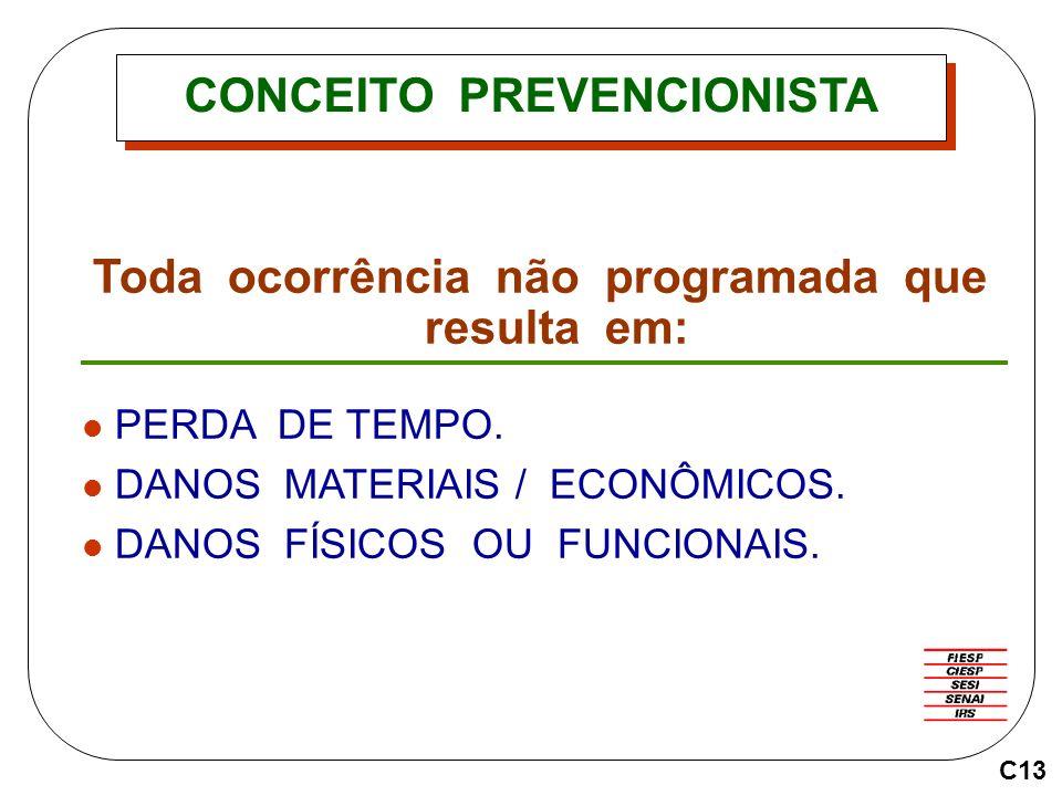 CONCEITO PREVENCIONISTA Toda ocorrência não programada que resulta em: PERDA DE TEMPO.