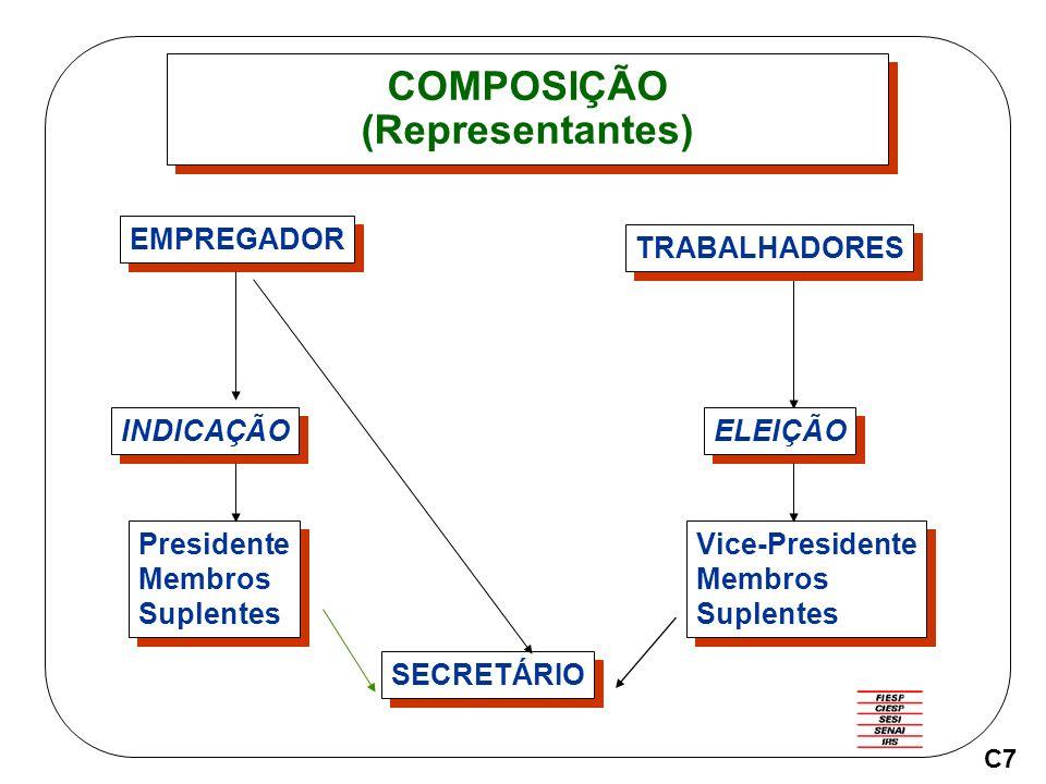 COMPOSIÇÃO (Representantes) SECRETÁRIO EMPREGADOR TRABALHADORES INDICAÇÃO ELEIÇÃO Presidente Membros Suplentes Presidente Membros Suplentes Vice-Presidente Membros Suplentes Vice-Presidente Membros Suplentes C7