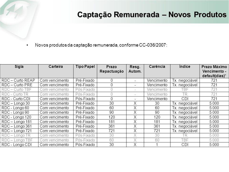 Captação Remunerada – Novos Produtos Novos produtos da captação remunerada, conforme CC-036/2007: SiglaCarteiraTipo PapelPrazo Repactuação Resg. Autom