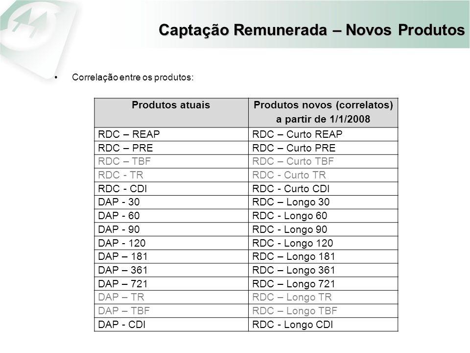 Captação Remunerada – Novos Produtos Correlação entre os produtos: Produtos atuais Produtos novos (correlatos) a partir de 1/1/2008 RDC – REAPRDC – Cu