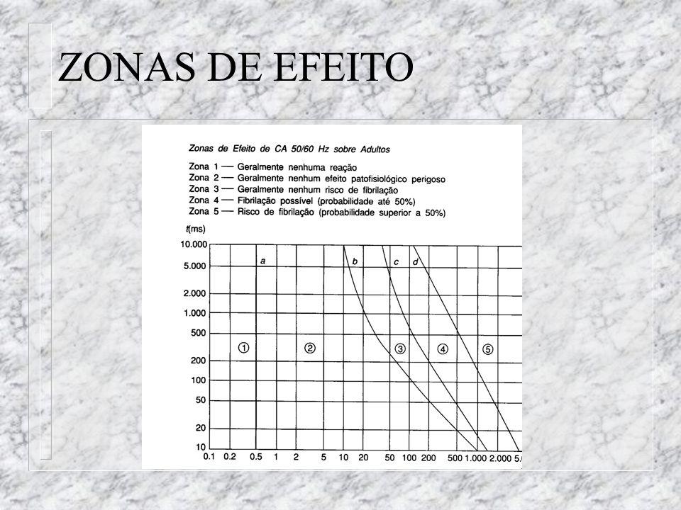 ZONAS DE EFEITO
