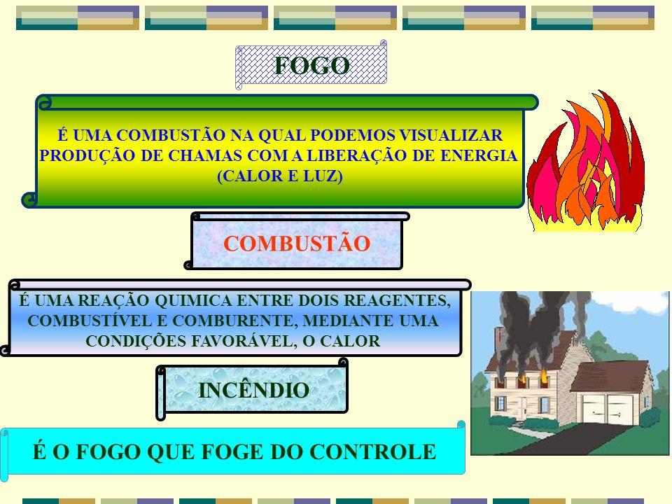 PRINCÍPIOS BASICO DO FOGO COMBATER DE IMEDIATO NOS PRIMEIROS CINCO MINUTOS; DAR O ALARME DE INCÊNDIO; DESLIGAR A ENERGIA ELÉTRICA; ACIONAR OS BOMBEIRO