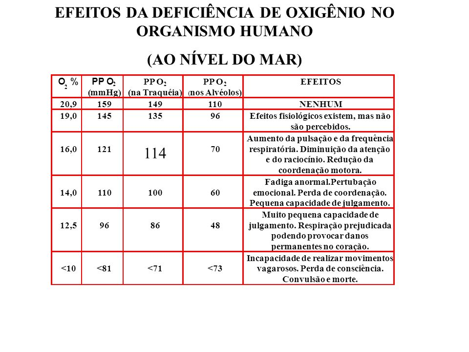 DEFICIÊNCIA DE OXIGÊNIO (Nível do mar - 760 mmHg) DEFICIÊNCIA DE OXIGÊNIO (Nível do mar - 760 mmHg) EFEITOS - Muito pequena capacidade de julgamento.