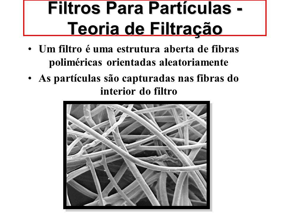 Um filtro não é uma malha tecida ou rede. As partículas não são coletadas na superfície dos filtros Filtros Para Partículas -Teoria de Filtração
