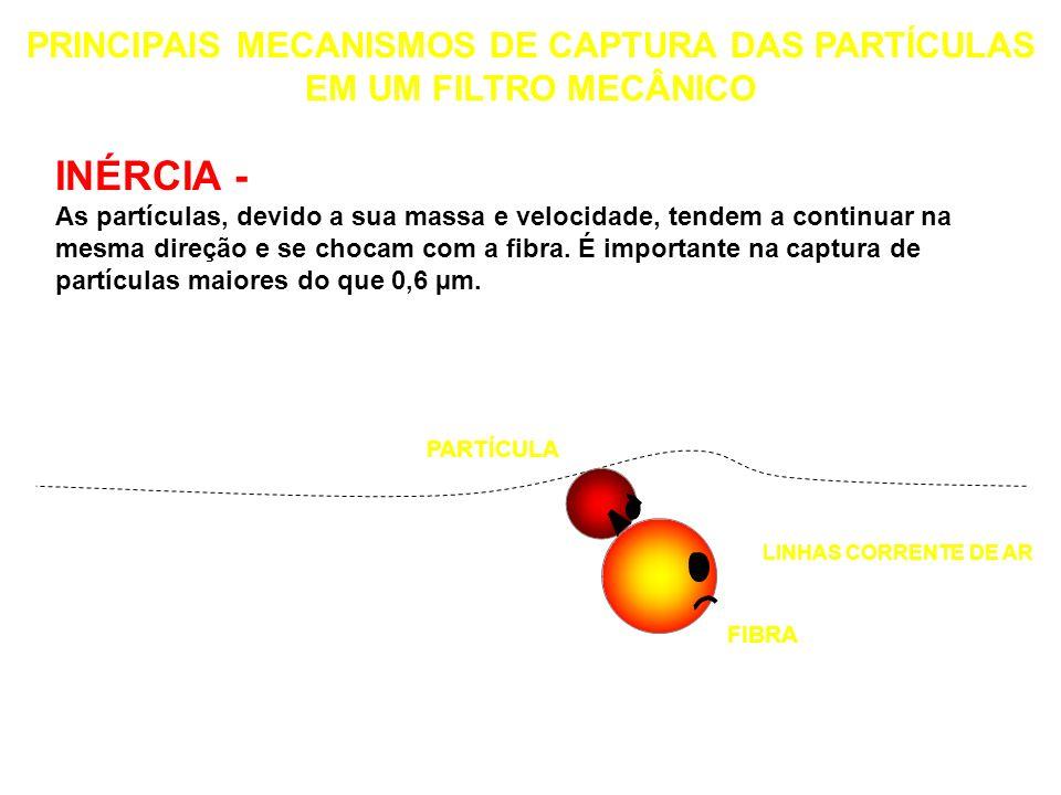 PRINCIPAIS MECANISMOS DE CAPTURA DAS PARTÍCULAS EM UM FILTRO MECÂNICO LINHAS DE CORRENTE DE AR FIBRA PARTÍCULA INTERCEPTAÇÃO - A partícula se desloca