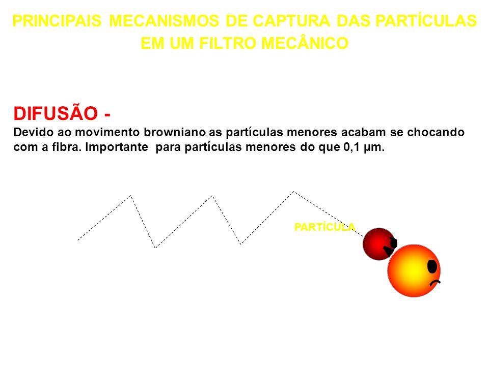 INÉRCIA - As partículas, devido a sua massa e velocidade, tendem a continuar na mesma direção e se chocam com a fibra. É importante na captura de part