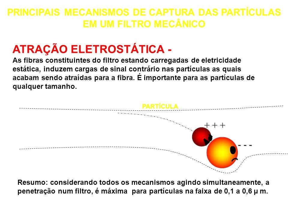 DIFUSÃO - Devido ao movimento browniano as partículas menores acabam se chocando com a fibra. Importante para partículas menores do que 0,1 µm. PARTÍC